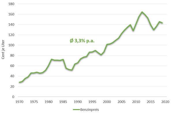 Benzin-Preischart 1970 bis heute.JPG