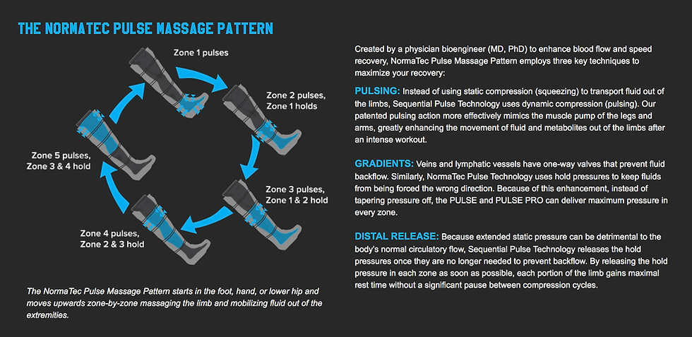 Normatec Pulse Massage Pattern