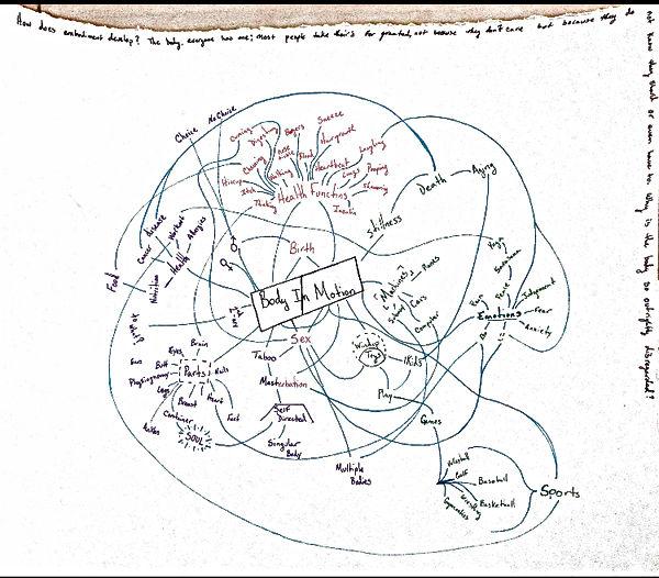 Bodu in Motion Map