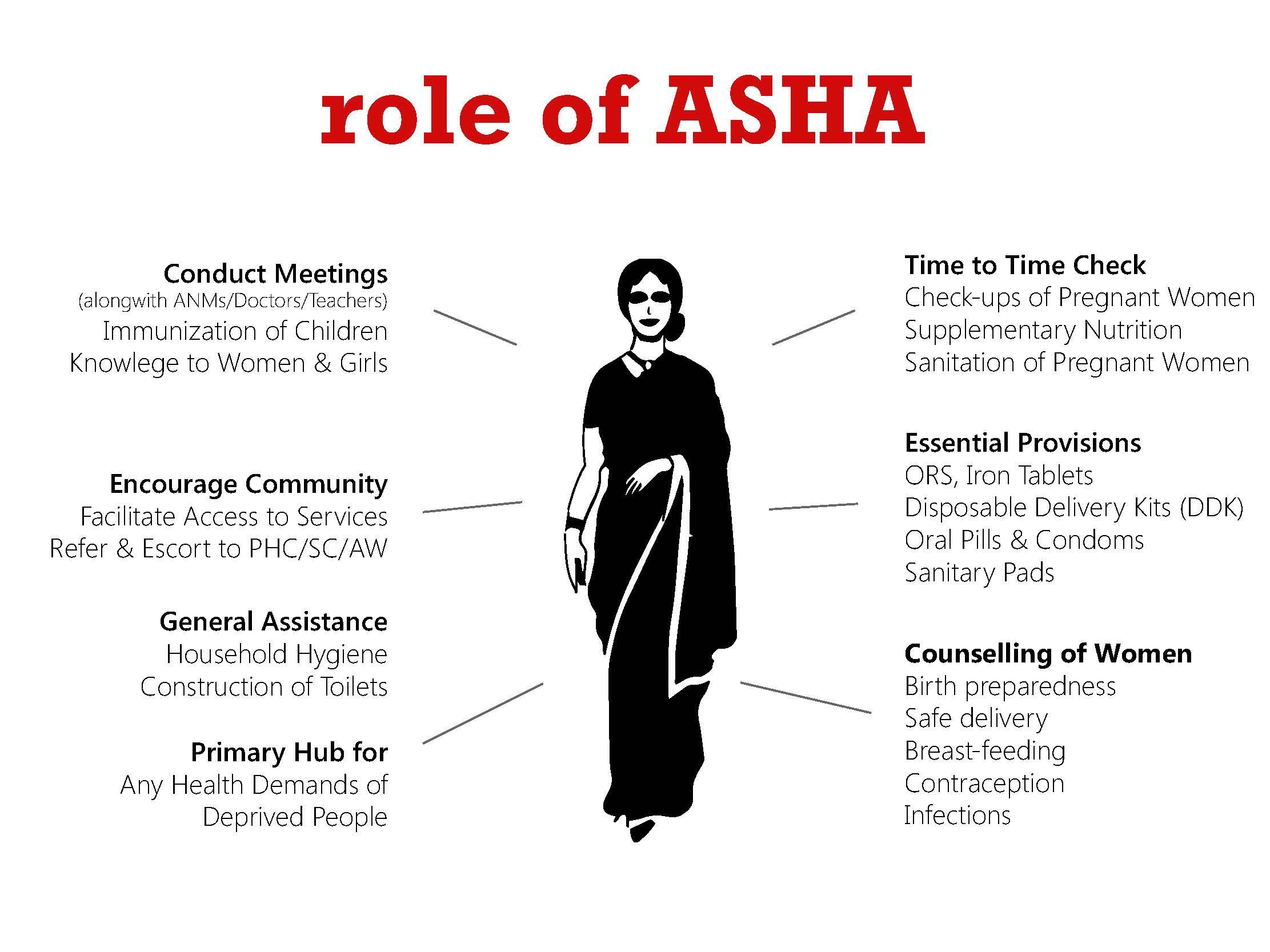 Role Of Asha
