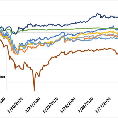 Market Review: 09-25-20