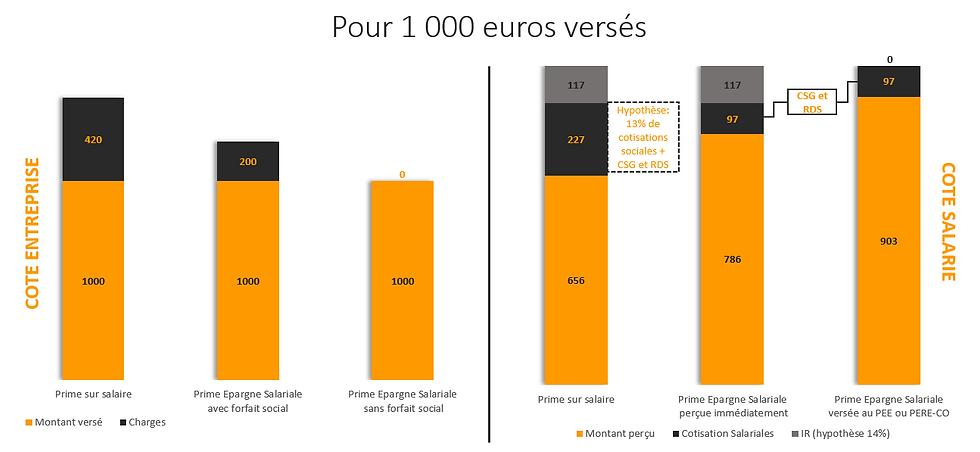 Epargne Salariale Avantages fiscaux.png