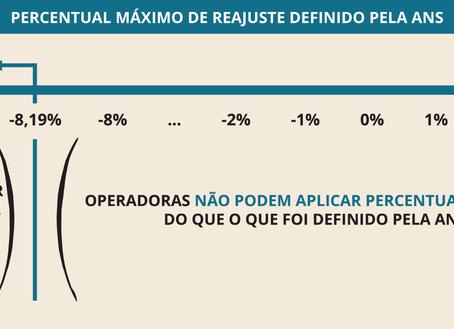 ANS define percentual negativo de reajuste