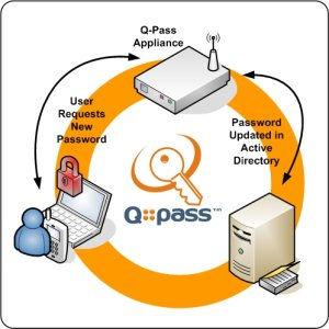 qpass-process.jpg