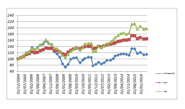 Evolution des portefeuilles depuis 2005
