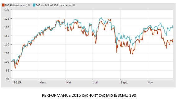 Performance 2015 CAC 40 Mid and Small 190