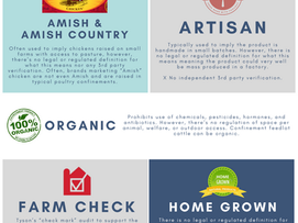 Food Labels Uncovered: What Is Amish Chicken? Difference between Eggs?