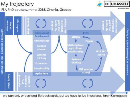 My trajectory map