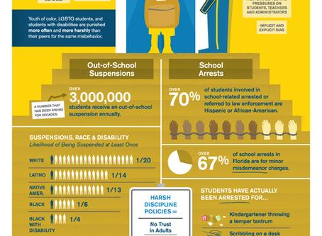 Social Justice: Examining the School-to-Prison Pipeline