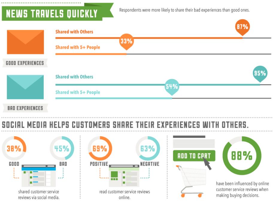 Customer Experience en el Social Media