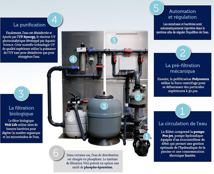 filtration bilogique piscine