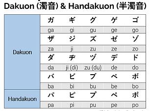 Katakana_DakuonHandakuon_Summary_1.png