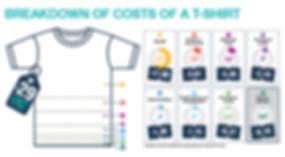 Kosten, Tshirt, Herstellung, FairBuy, Grafik