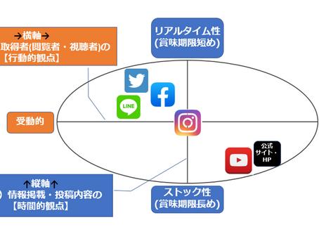 フロー型メディアとストック型メディアの違い:自治体が活用する代表的SNSの特徴②