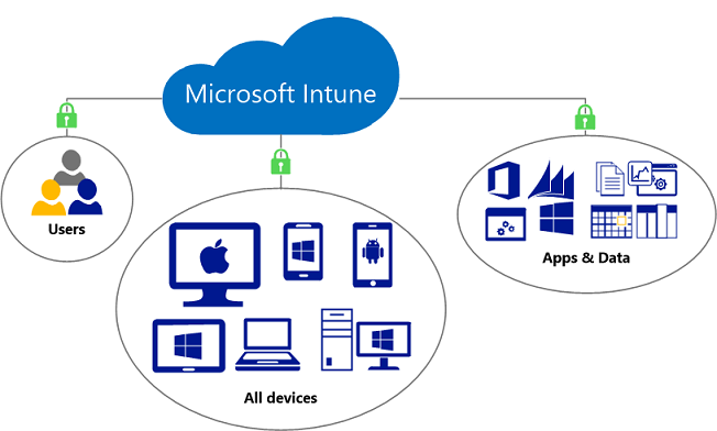 Overview of Microsoft Intune