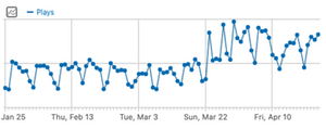 A graph indicating the increase in the station's daily live-streaming plays via their app over the last 90 days