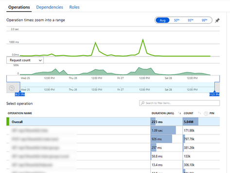 Maintaining scalable Cloud Systems in times of Unanticipated Peaks