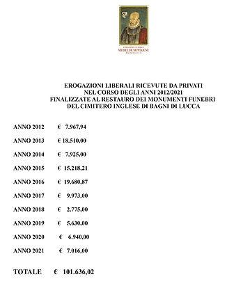 EROGAZIONI 2012- 2021.jpg
