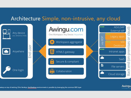 Mr H.IT now partnering with AWINGU!