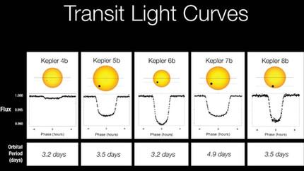 Exoplaneten-Transits