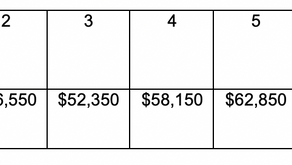 City of Kissimmee Notice of Funding Availability