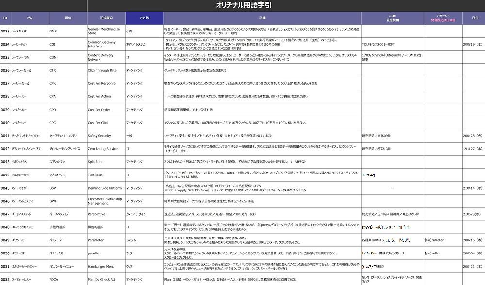 「言葉」のストック先:用語リストの参考画像