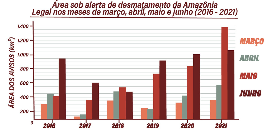 A imagem é um gráfico. O título é: Área sob alerta de desmatamento da Amazônia Legal nos meses de março, abril, maio e junho (2016-2021). O gráfico mostra o aumento do desmatamento nos meses ao longo dos anos. Em 2021, março, abril, maio e junho foram registrados crescimento do desmatamento em relação aos anos anteriores.