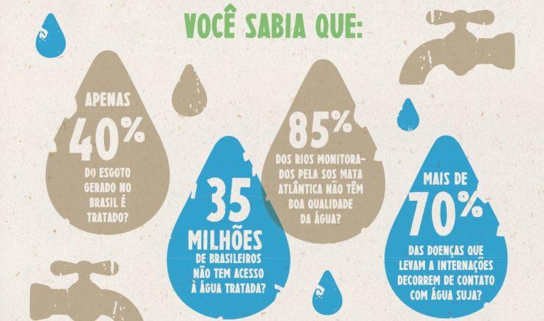 É um infográfico ilustrativo. Tem quatro gotas de água com informações escritas. Da esquerda para direita: Apenas 40% do esgoto gerado no Brasil é tratado; 35 milhões de brasileiros não tem acesso à água tratada; 85% dos rios monitorados pela SOS Mata Atlântica não têm boa qualidade da água; e 70% das doenças que levam a internações decorrem de contato com água suja.