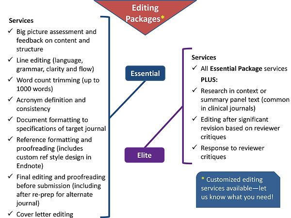 WS Manuscript editing packages detail -