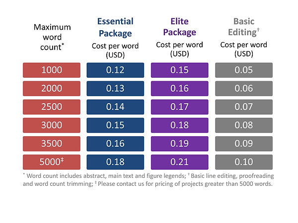 WriteScience editing packages price grid
