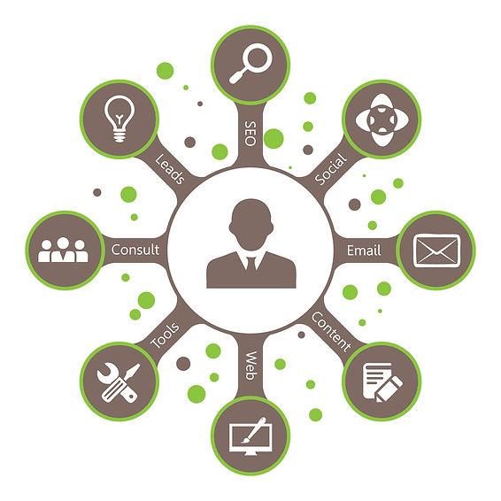 Sovartis Strategic Marketing