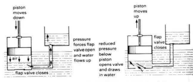 New pump design released