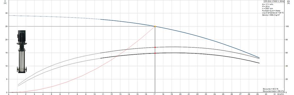 Multistage pump curve