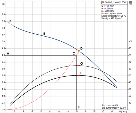 How to read a pump curve