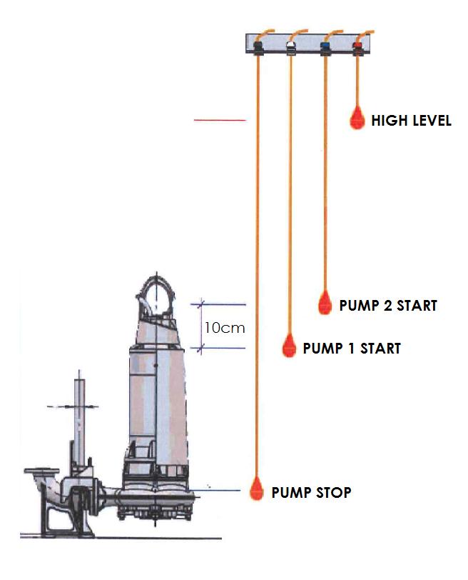 Sewage pump station switches