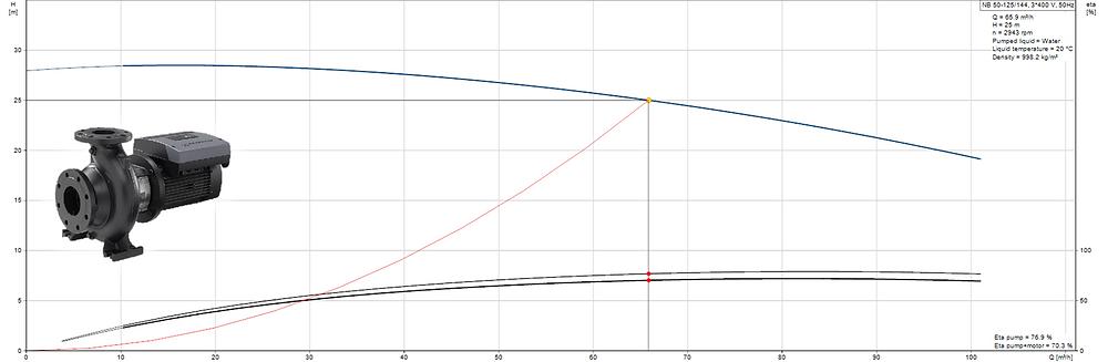 End suction pump curve