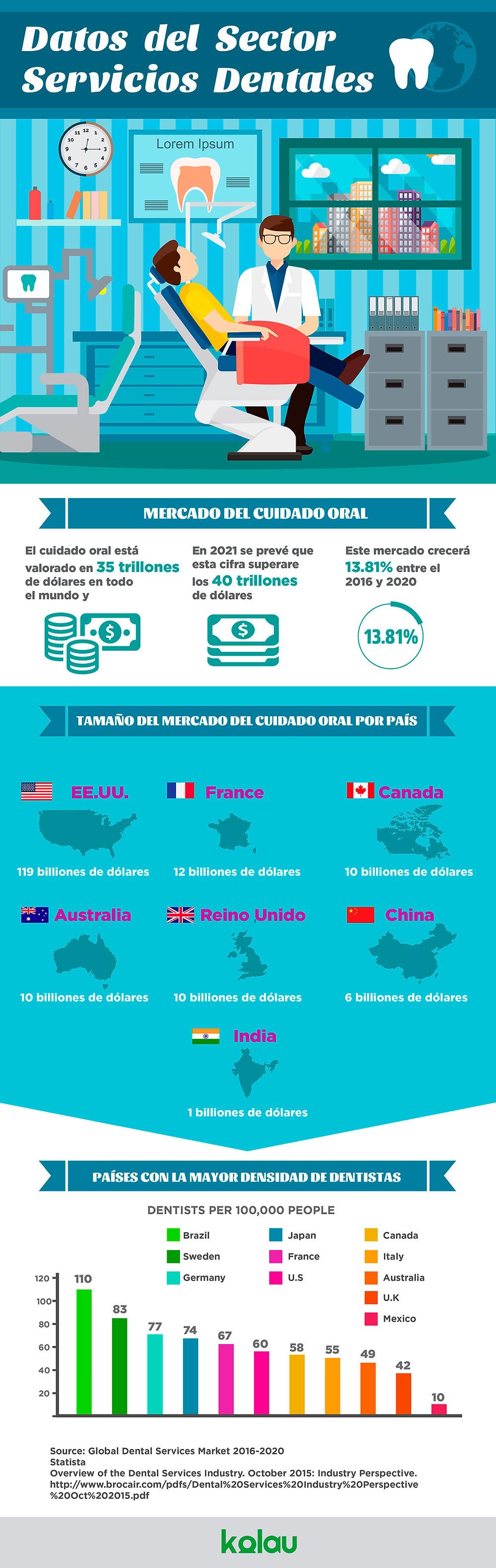 Datos Economicos de la Industrial Dental