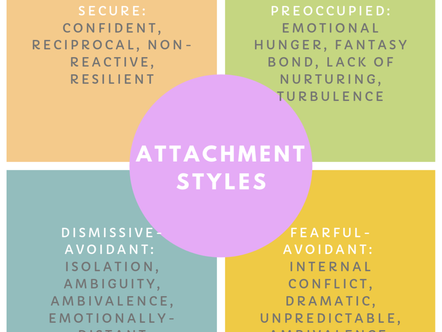 Do You Know What Your Attachment Style is?