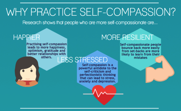 Self-Compassion Research