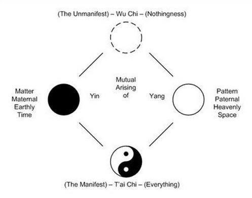 From Wu Chi to Tai Ji; How Yin and Yang came to be