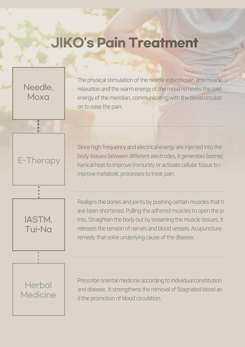 JIKO Pain Treatment Plan Needle, Moxa, E-Therapy, IASTM, Tui-Na, Herbal Medicine