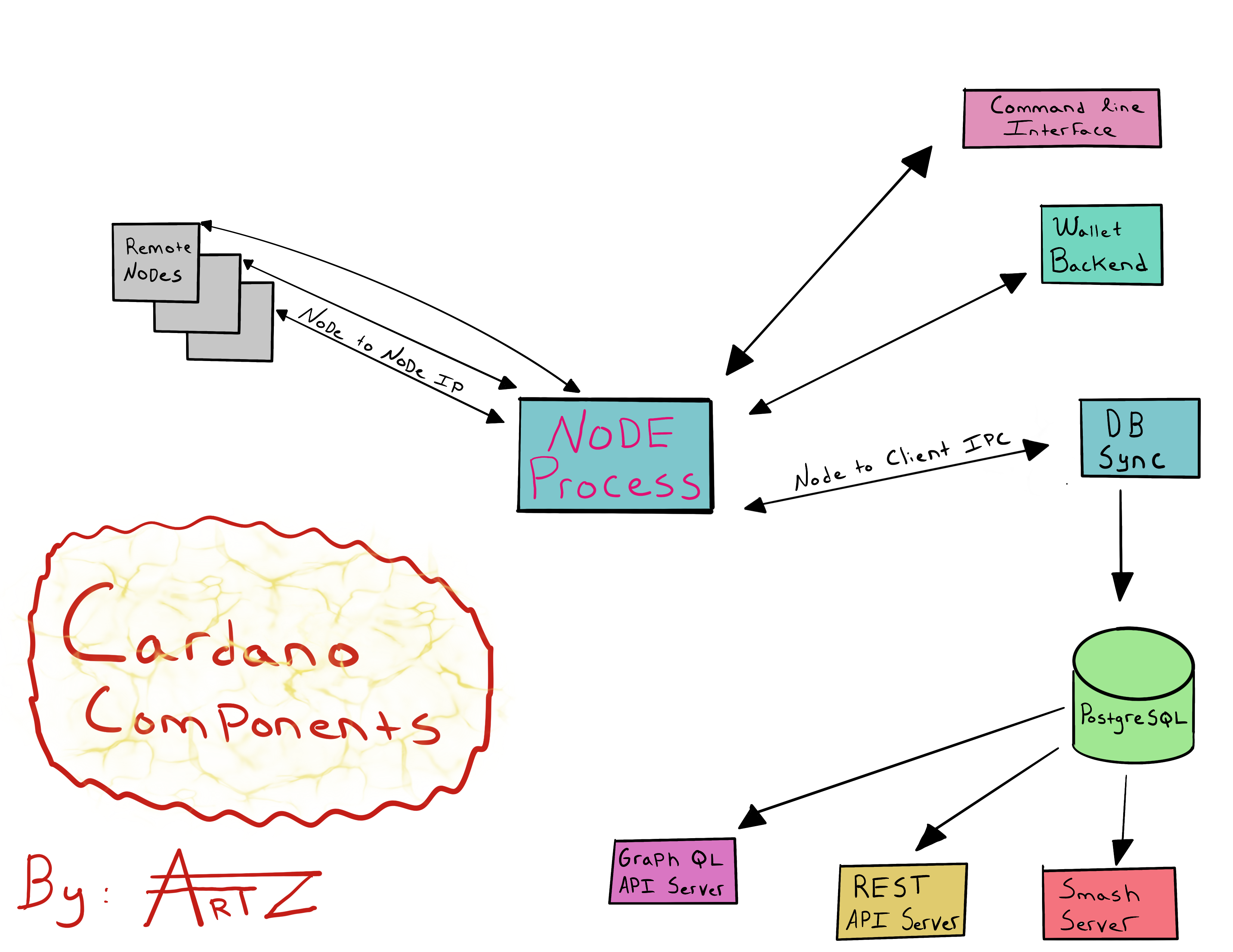 Cardano_Components