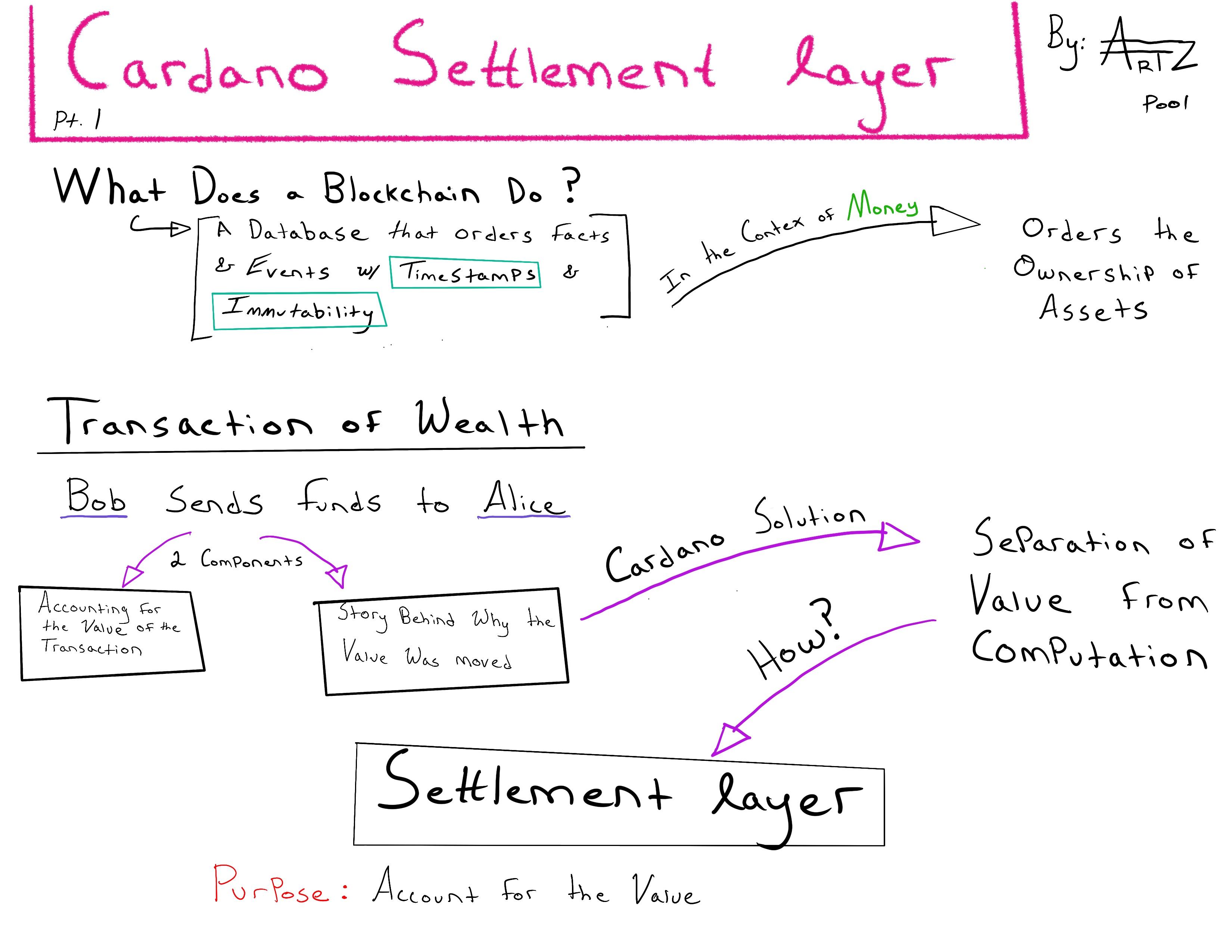Settlement Layer Pt 1