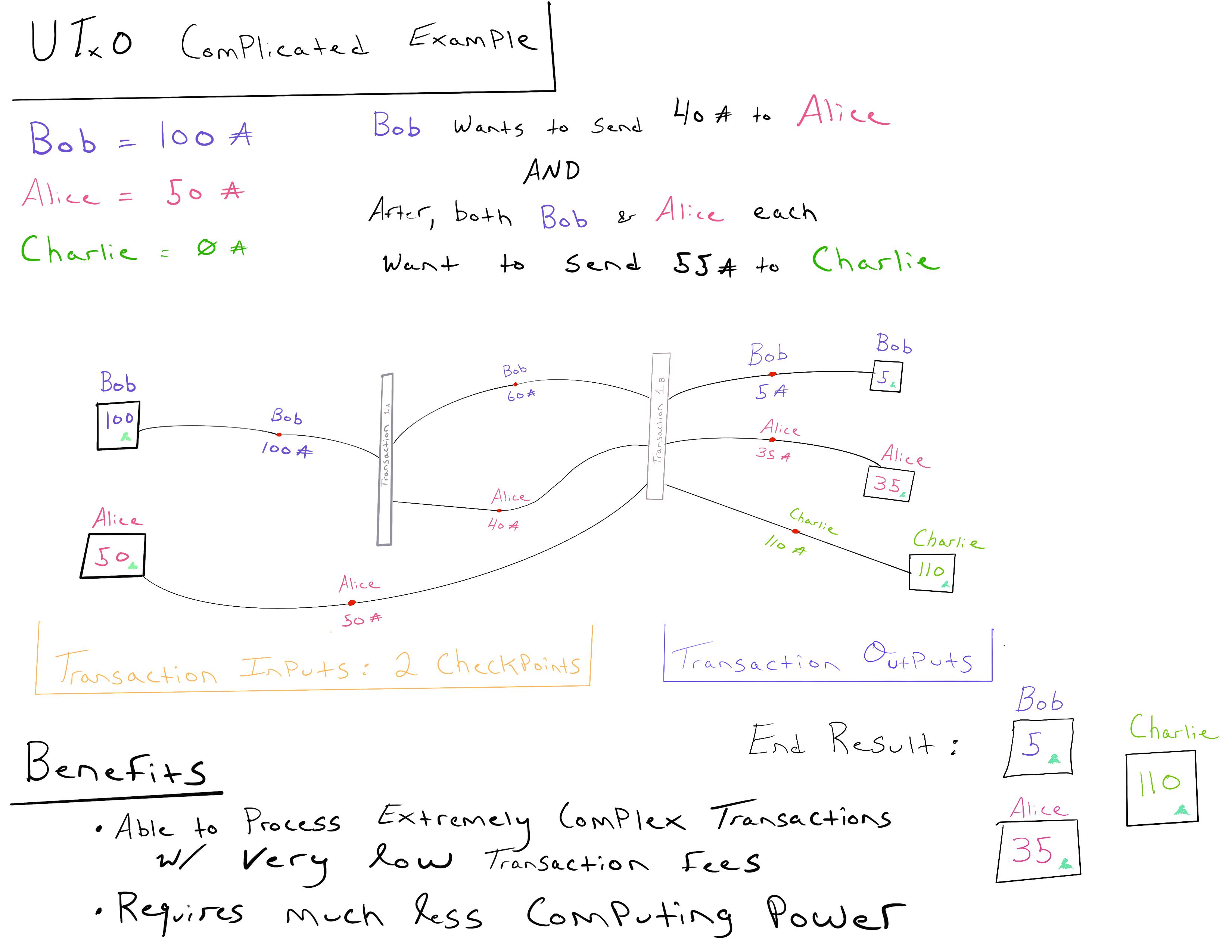 UTXO_Complicated