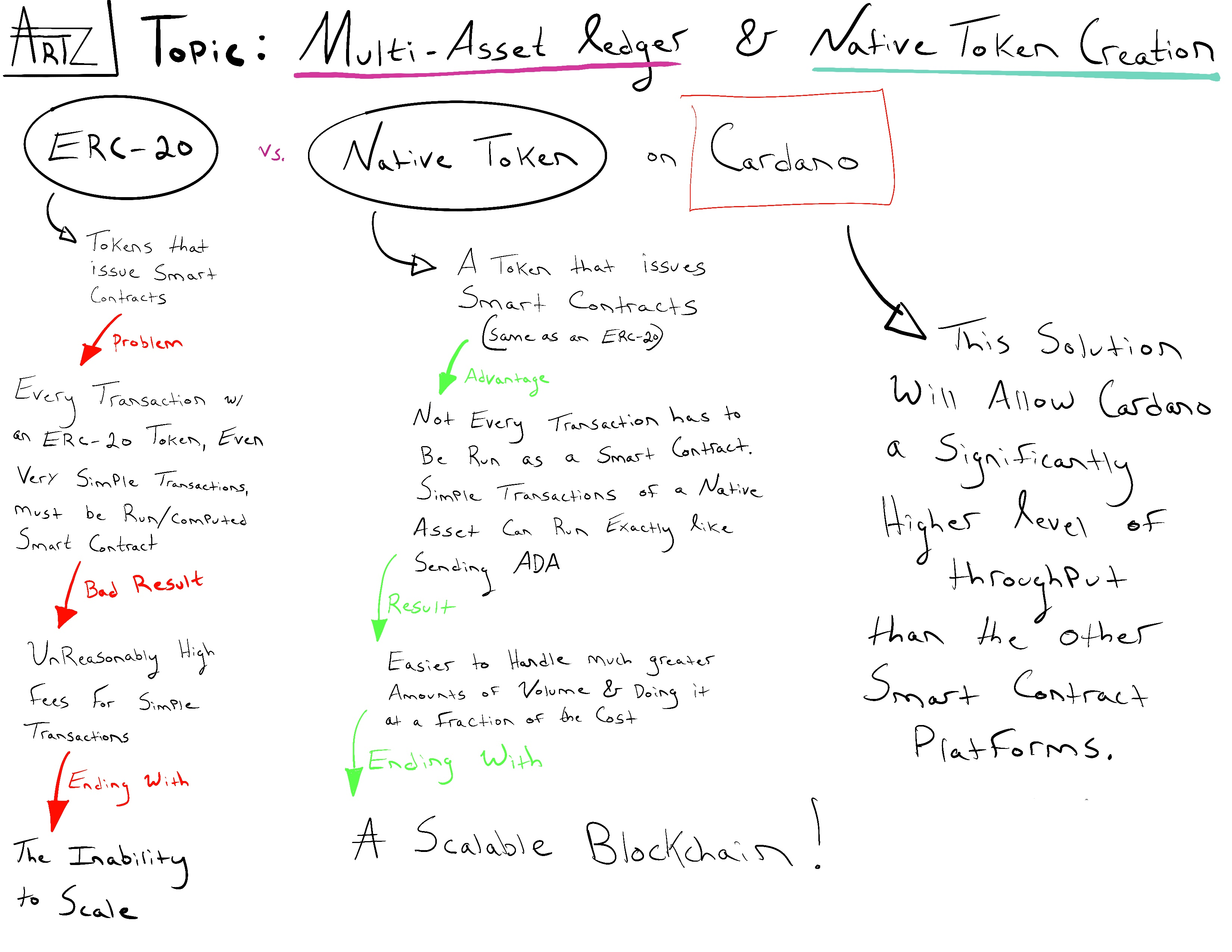 ERC-20 vs. Native Assets