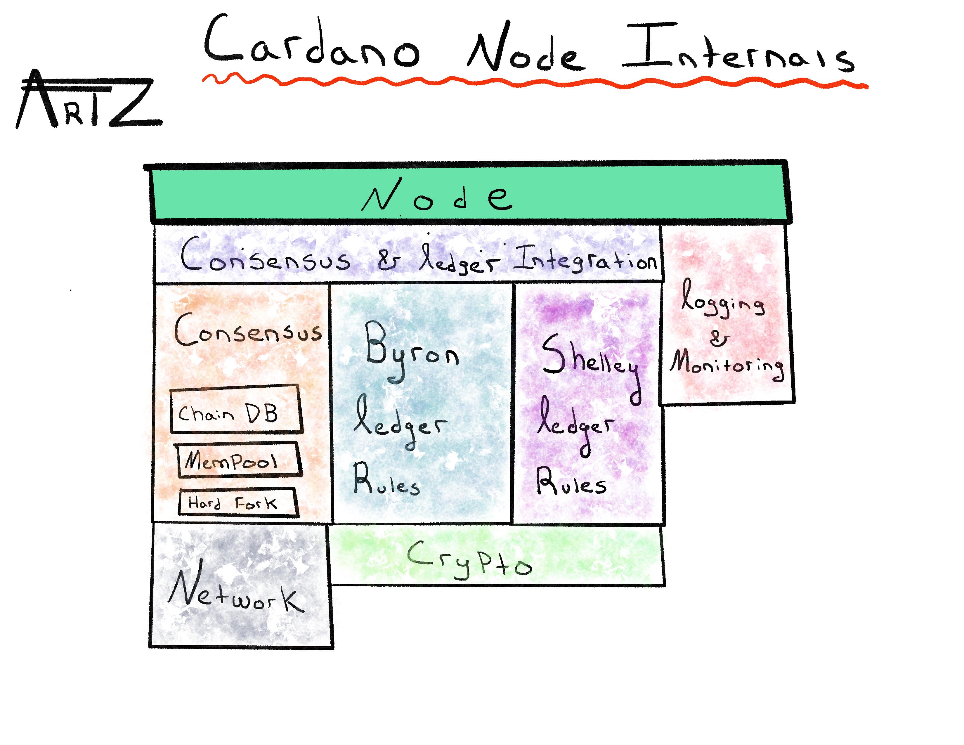 Node_Internals