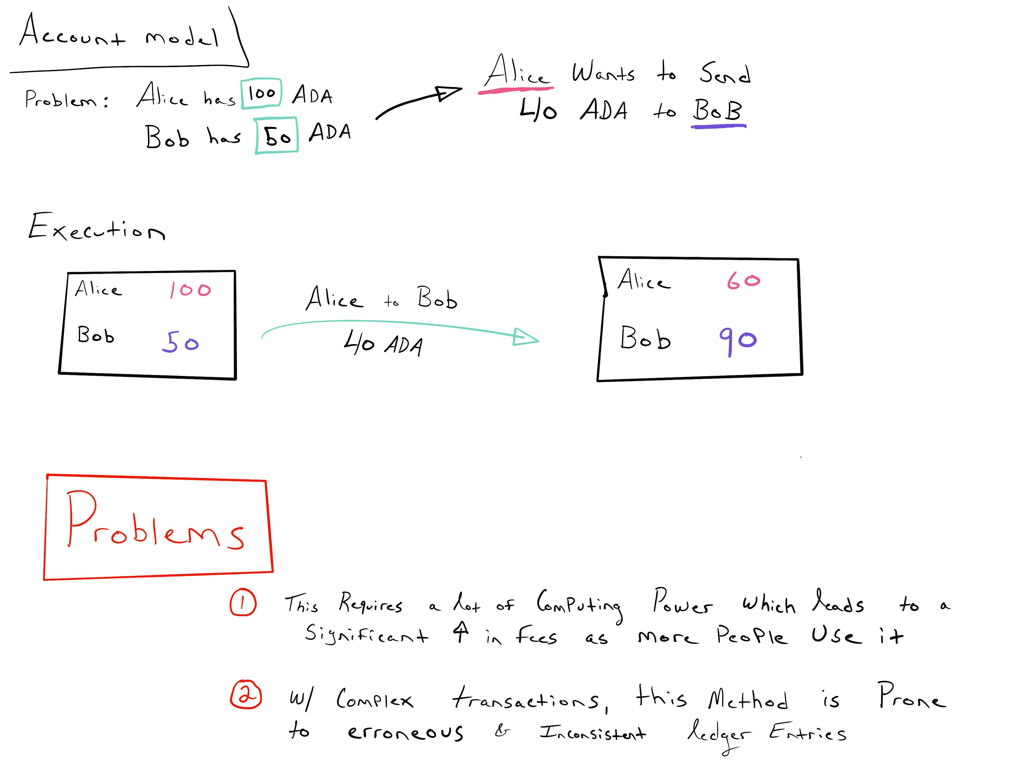 Account_Model