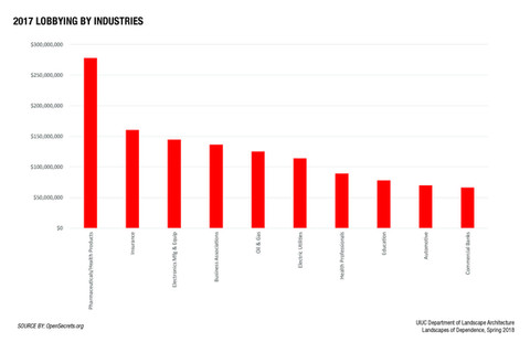 Lobbying by Industries