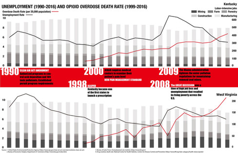 Unemployment and Overdose Death Rates in Kentucky and West Virginia
