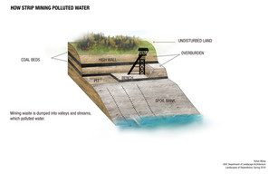 6.How Strip Mining Pollutes Water